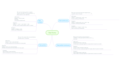 Mind Map: Past Forms