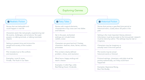 Mind Map: Exploring Genres