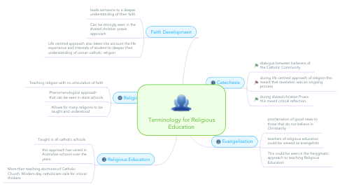 Mind Map: Terminology for Religious Education