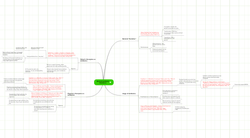 Mind Map: Bacterial Antibiotic Resistance