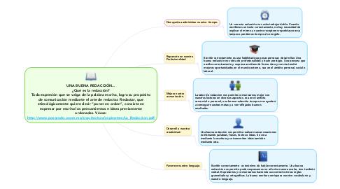 """Mind Map: UNA BUENA REDACCIÓN... ¿Qué es la redacción? Toda expresión que se valga de la palabra escrita, logra su propósito de comunicación mediante el arte de redactar. Redactar, que etimológicamente quiere decir """"poner en orden"""", consiste en expresar por escrito los pensamientos e ideas previamente ordenadas. Véase: http://www.posgrado.unam.mx/arquitectura/aspirantes/La_Redaccion.pdf"""