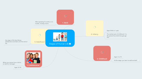 Mind Map: Stages of Human Life