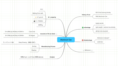 Mind Map: Aluminum Can