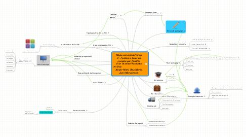 Mind Map: Mapa conceptual Grup 4 - Factors a tenir en compte per l'anàlisi d'un escenari formatiu en línia                                Xavier Mani, Bea Marín, Joan Manzanares