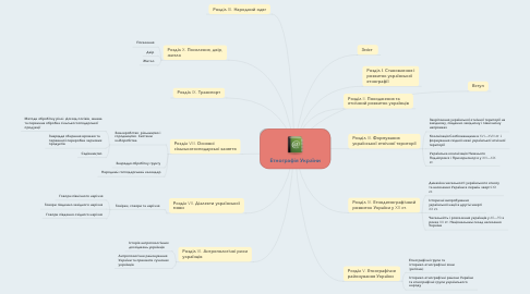 Mind Map: Етнографія України