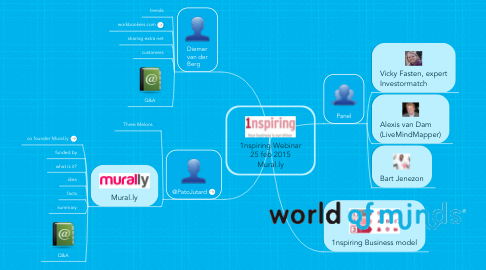 Mind Map: 1nspiring Webinar 25 feb 2015 Mural.ly