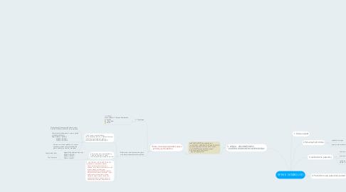 Mind Map: SPEV S GITAROU 01