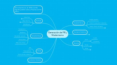 Mind Map: Generación del 98 y Modernismo