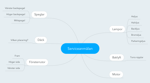 Mind Map: Serviceanmälan
