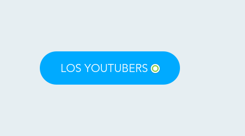 Mind Map: LOS YOUTUBERS