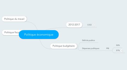 Mind Map: Politique économique