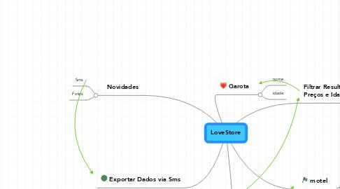 Mind Map: LoveStore
