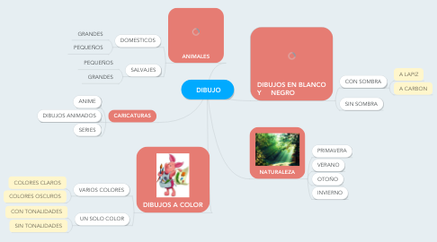 Mind Map: DIBUJO