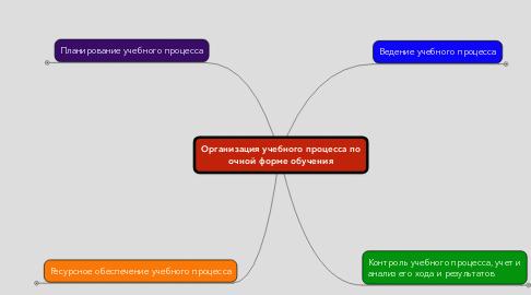 Mind Map: Организация учебного процесса по очной форме обучения
