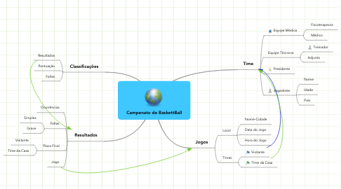 Mind Map: Campenato de BaskettBall