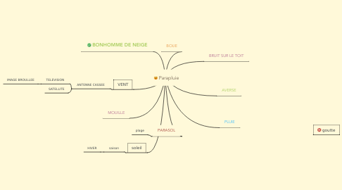 Mind Map: Parapluie
