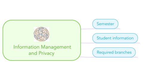 Mind Map: Information Management and Privacy