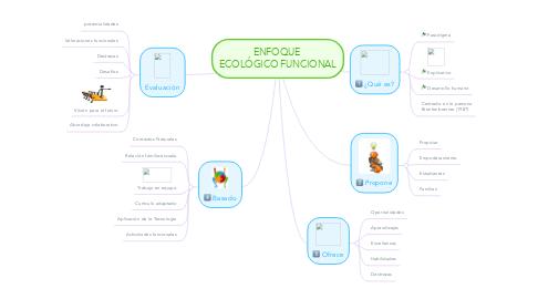 Mind Map: ENFOQUE  ECOLÓGICO FUNCIONAL