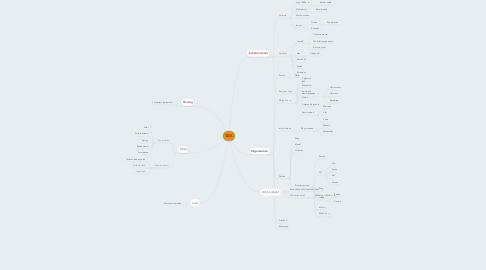 Mind Map: TAK