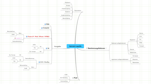 Mind Map: Clip Produktion