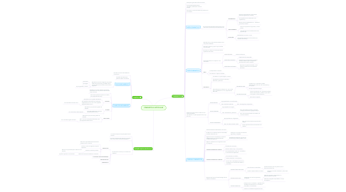 Mind Map: CINEMÁTICA ARTICULAR