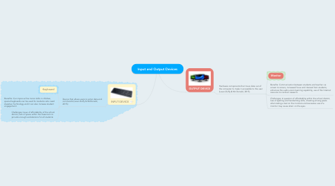 Mind Map: Input and Output Devices