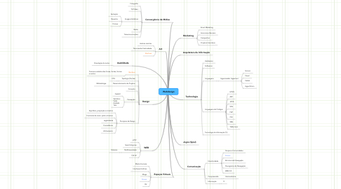 Mind Map: Webdesign