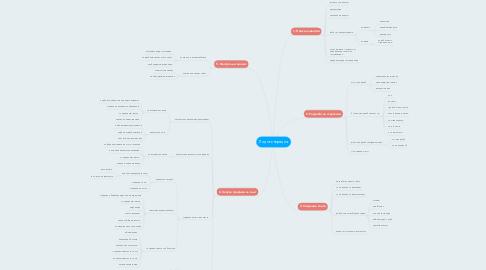 Mind Map: Лидогенерация