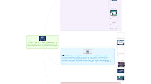 Mind Map: SISTEMAS OPERATIVOS: es el software básico de una computadora que provee una interfaz entre el resto de programas del ordenador, los dispositivos hardware y el usuario.