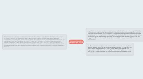Mind Map: PRINCIPIOS DEBERES Y PROHIBICIONES ETICOS