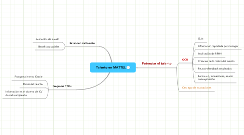 Mind Map: Talento en MATTEL