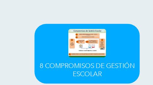 Mind Map: 8 COMPROMISOS DE GESTIÓN ESCOLAR