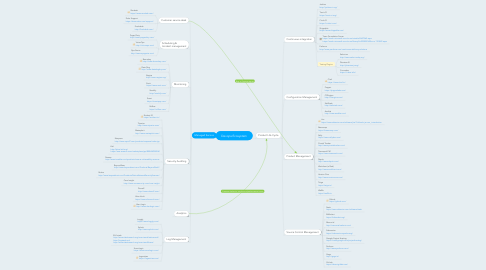 Mind Map: Devops Ecosystem