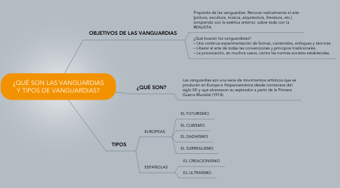 Mind Map: ¿QUÉ SON LAS VANGUARDIAS Y TIPOS DE VANGUARDIAS?