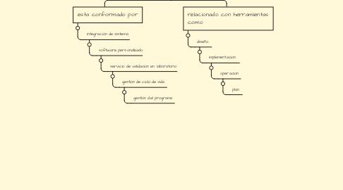 Mind Map: Protocolo de diseño, implementación y soporte