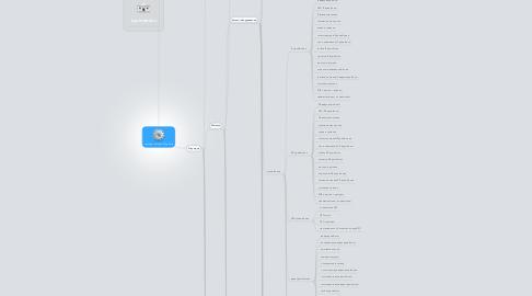 Mind Map: Интернет магазин MicroStore