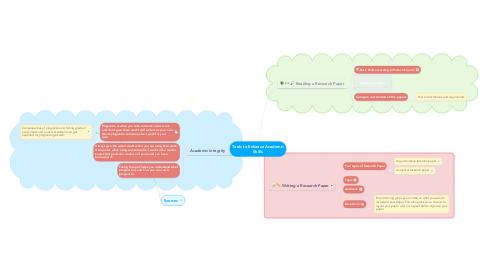 Mind Map: Tools to Enhance Academic Skills