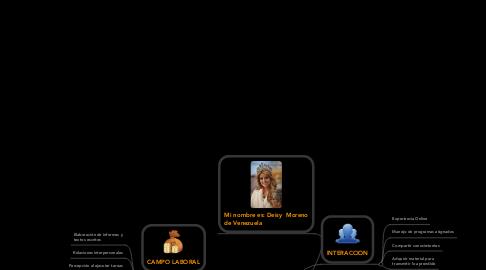 Mind Map: MIS EXPECTATIVAS SOBRE EL CURSO REDACCIÓN  PARA LA COMUNICACIÓN