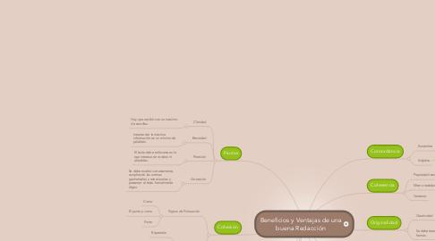 Mind Map: Beneficios y Ventajas de una buena Redacción