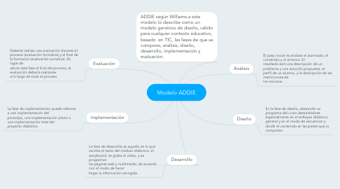 Mind Map: Modelo ADDIE