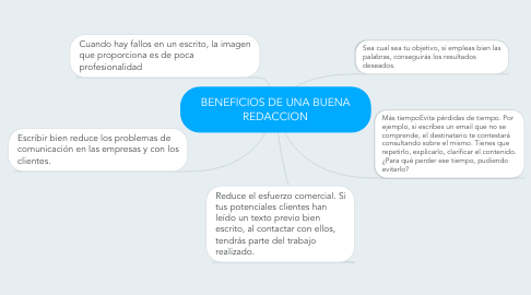 Mind Map: BENEFICIOS DE UNA BUENA REDACCION