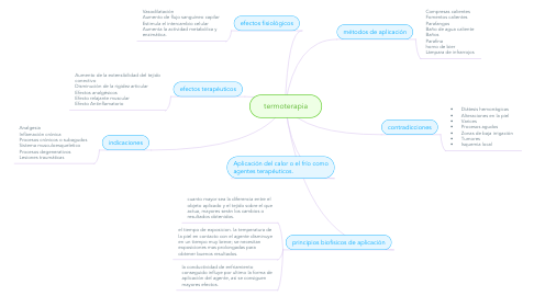 Mind Map: termoterapia