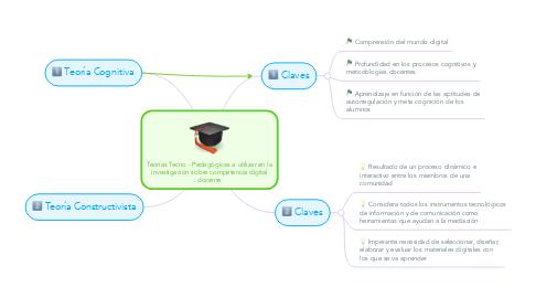 Mind Map: Teorías Tecno - Pedagógicas a utilizar en la investigación sobre competencia digital docente