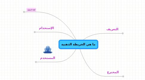 Mind Map: ما هي الخريطة الذهنية
