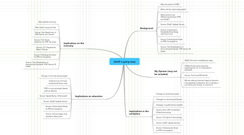 Mind Map: GAAP is going away