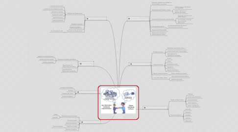 Mind Map: REQUISITOS DEL SOFTWARE