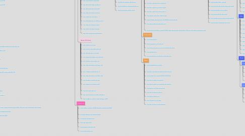 Mind Map: CS