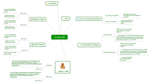 Mind Map: US Adapts IFRS
