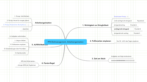 Mind Map: PFK/Zeitmanagement, Arbeitsorganisation