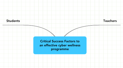 Mind Map: Critical Success Factors to